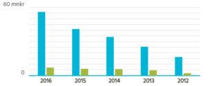 Lundqvist Trävaru AB har vuxit kraftigt senaste åren, faktiskt oavbrutet sedan 2009.